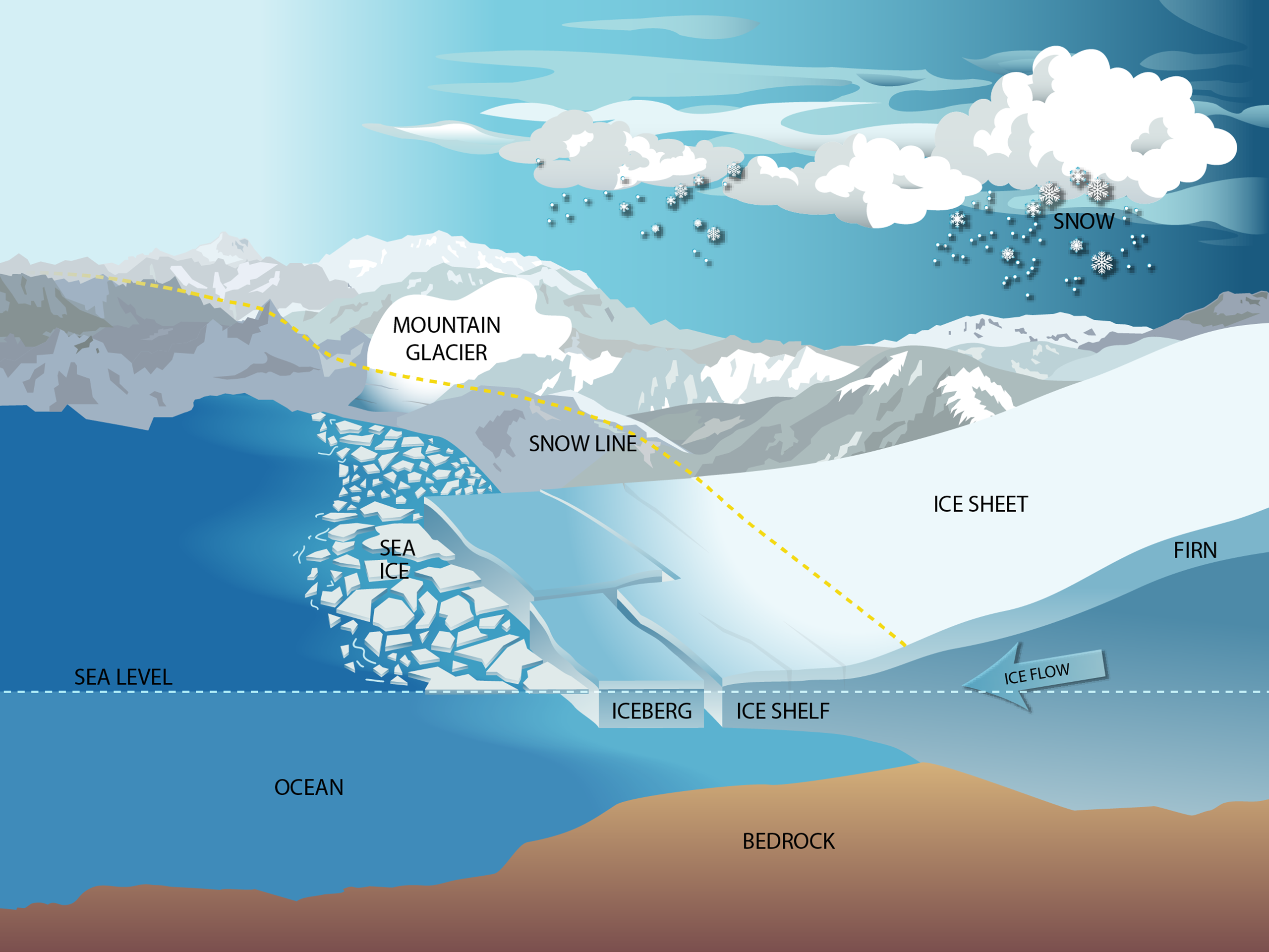 Ice processes overview graphic