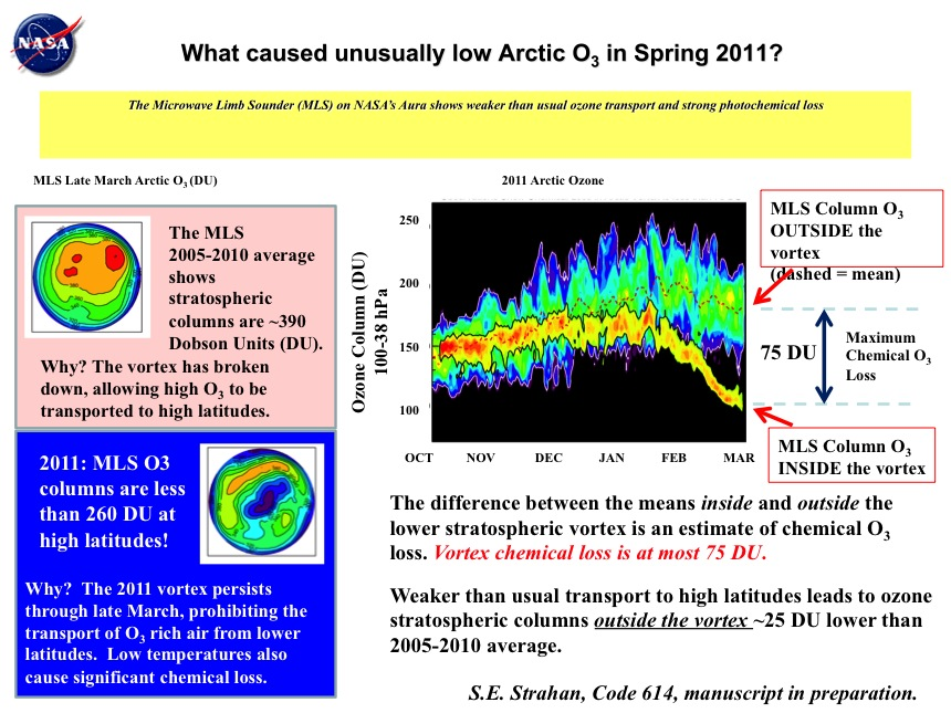 What caused unusually low Arctic O3 in Spring 2011?