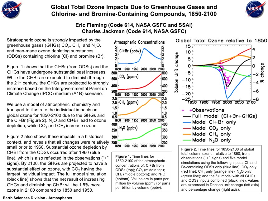 Global Total Ozone Impacts Due to Greenhouse Gases and Chlorine- and Bromine-Containing Compounds, 1850-2100
