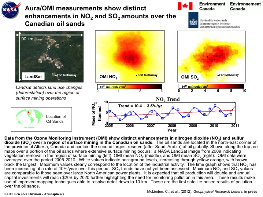 Aura/OMI measurements show distinct enhancements in NO2 and SO2 amounts over the Canadian oil sands