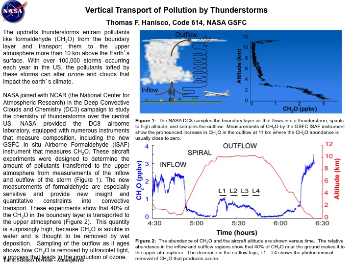 Vertical Transport of Pollution by Thunderstorms
