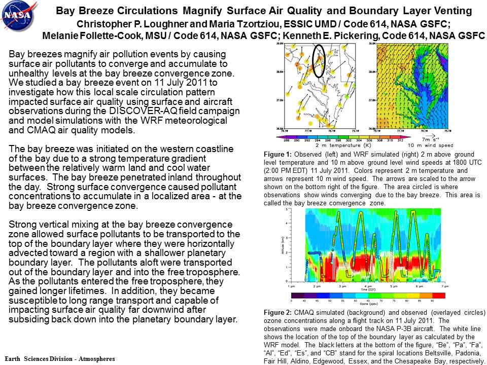 Bay Breeze Circulations Magnify Surface Air Quality and Boundary Layer Venting