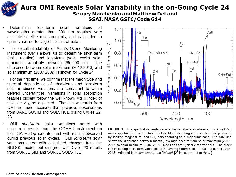 Aura OMI Reveals Solar Variability in the on-Going Cycle 24