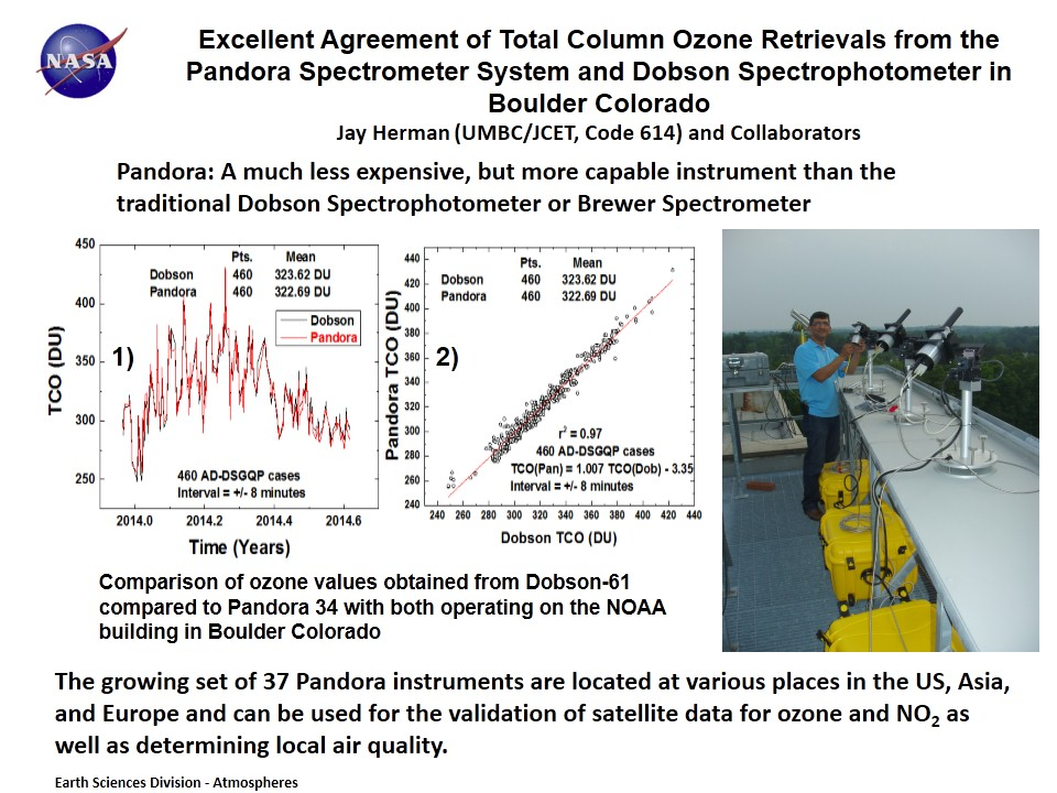 Excellent Agreement of Total Column Ozone Retrievals from the Pandora Spectrometer System and Dobson Spectrophotometer in Boulder Colorado