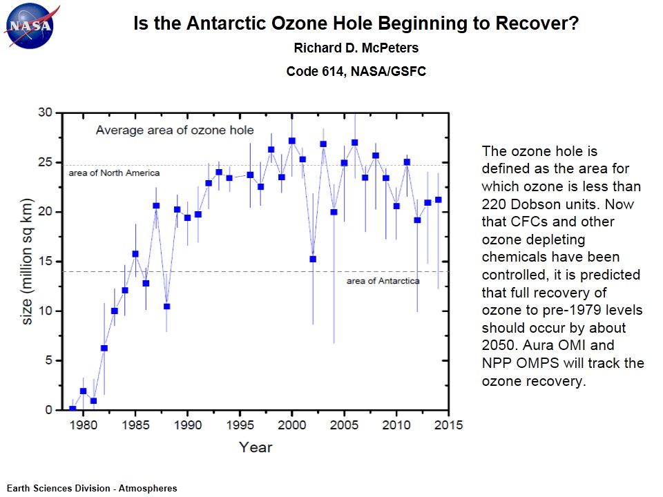 Is the Antarctic Ozone Hole Beginning to Recover?