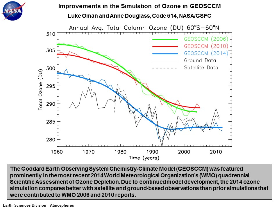 Improvements in the Simulation of Ozone in GEOSCCM