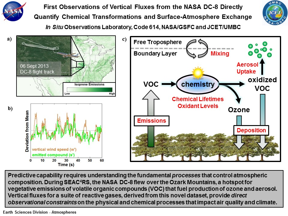 First Observations of Vertical Fluxes from the NASA DC-8 Directly Quantify Chemical Transformations and Surface-Atmosphere Exchange In Situ Observations Laboratory