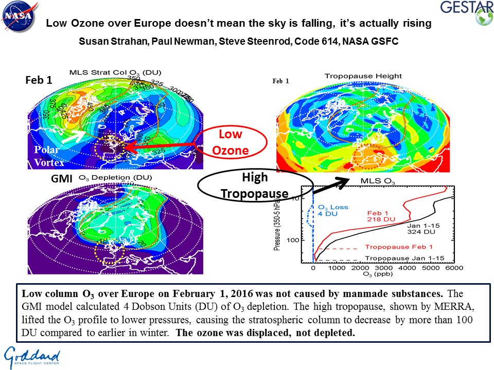 Low Ozone over Europe doesn't mean the sky is falling, it's actually rising