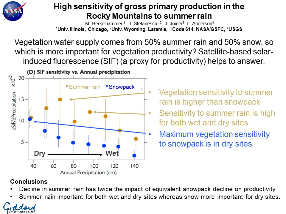 High sensitivity of gross primary production in the  Rocky Mountains to summer rain