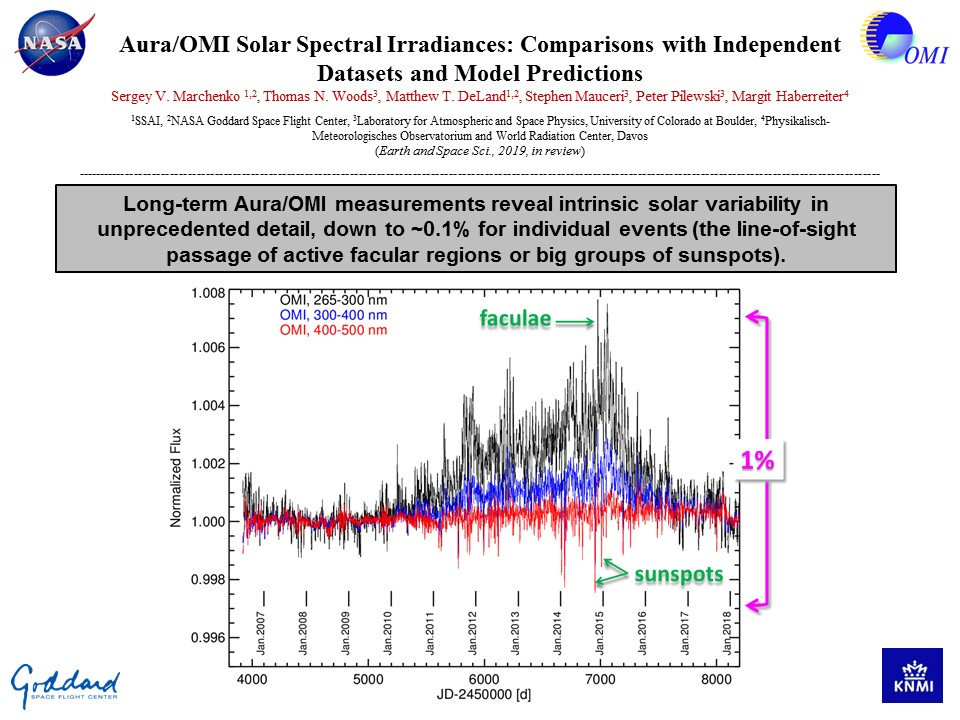 Aura/OMI Solar Spectral Irradiances: Comparisons with Independent Datasets and Model Predictions