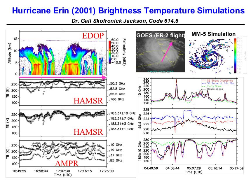 Hurricane Erin (2001) Brightness Temperature Simulations (continued)