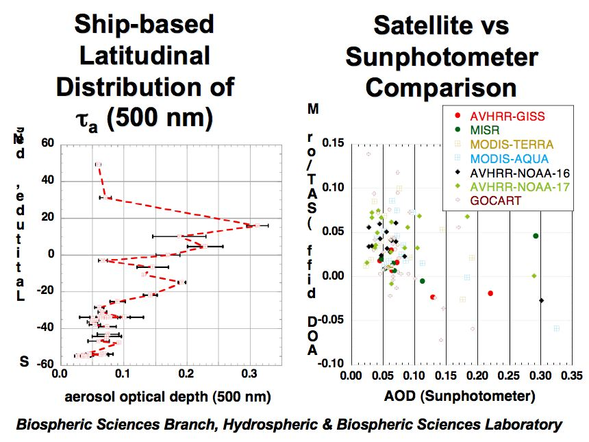 Ship-based aerosol optical depth measurements in the Atlantic Ocean: Comparison with satellite retrievals and GOCART model (continued)