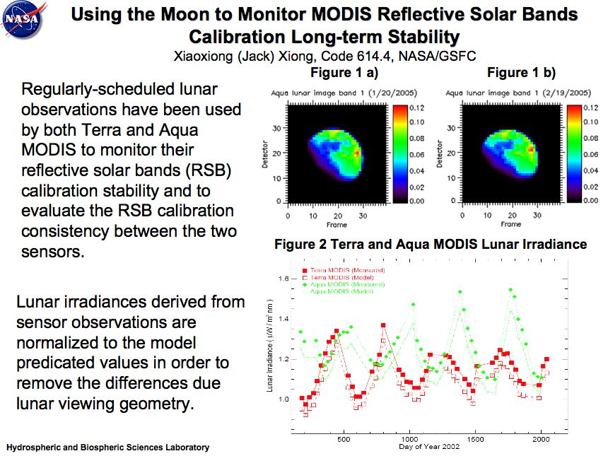 Using the Moon to Monitor MODIS Reflective Solar Bands Calibration Long-term Stability