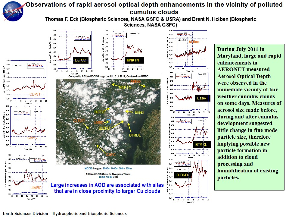 Observations of rapid aerosol optical depth enhancements in the vicinity of polluted cumulus clouds