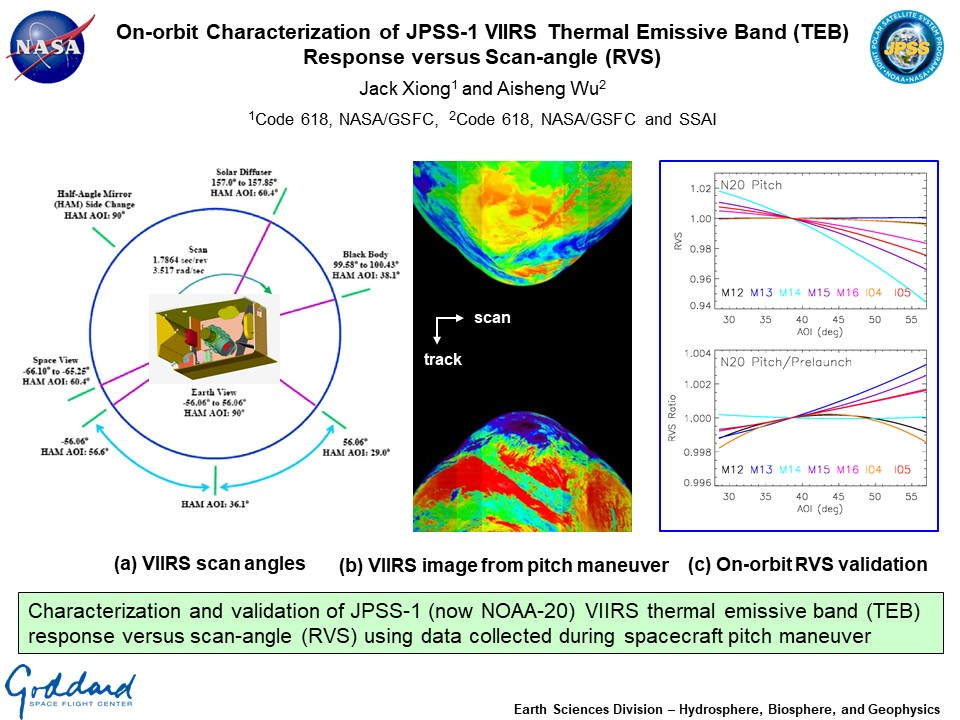 On-orbit Characterization of JPSS-1 VIIRS Thermal Emissive Band (TEB) Response versus Scan-angle (RVS)