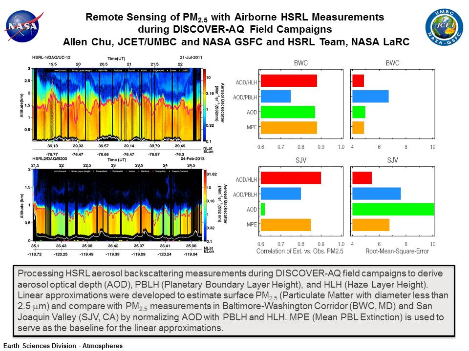 Remote Sensing of PM2.5 with Airborne HSRL Measurements  during DISCOVER-AQ Field Campaigns