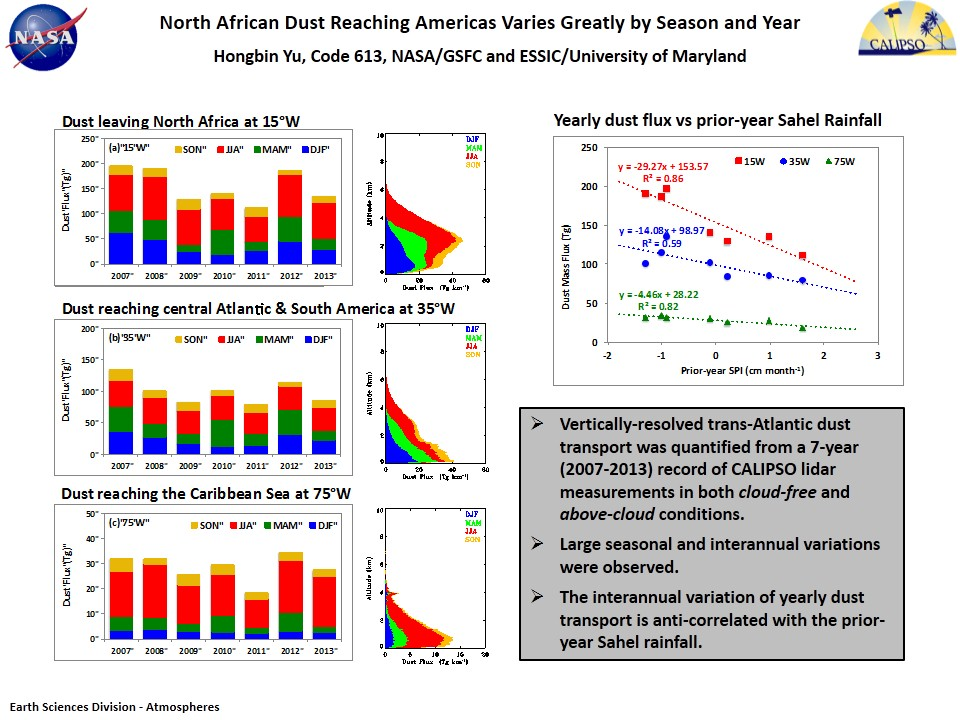 North African Dust Reaching Americas Varies Greatly by Season and Year