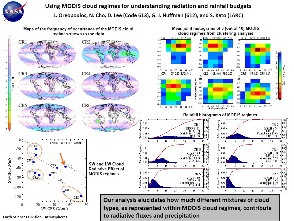 Using MODIS cloud regimes for understanding radiation and rainfall budgets