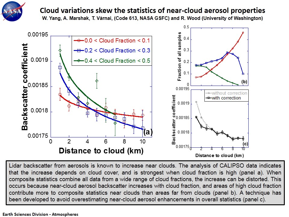 Cloud variations skew the statistics of near-cloud aerosol properties
