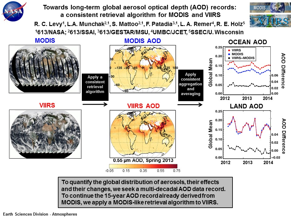 Towards long-term global aerosol optical depth (AOD) records:  a consistent retrieval algorithm for MODIS and VIIRS