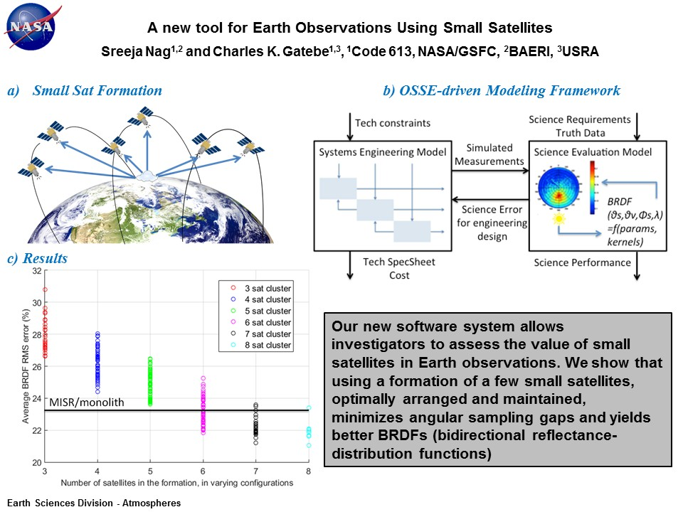 A new tool for Earth Observations Using Small Satellites