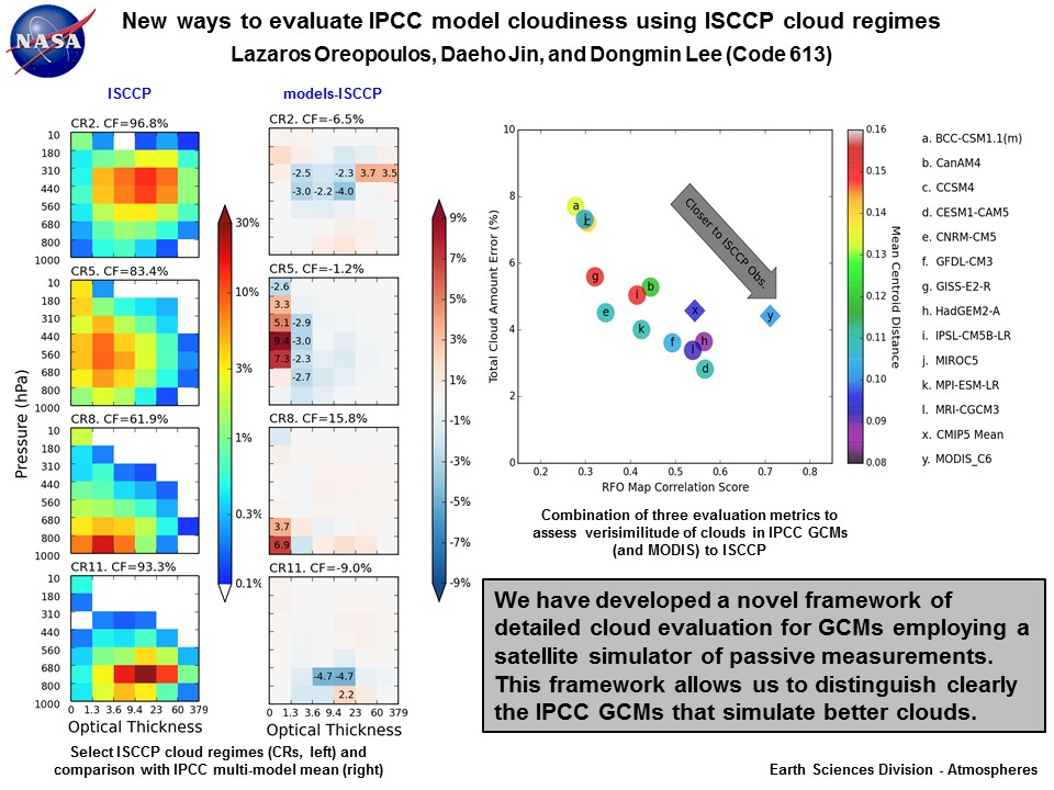 New ways to evaluate IPCC model cloudiness using ISCCP cloud regimes
