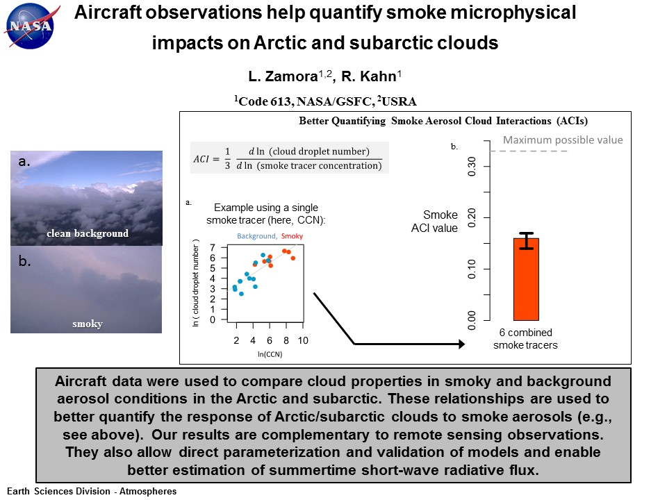 Aircraft observations help quantify smoke microphysical  impacts on Arctic and subarctic clouds