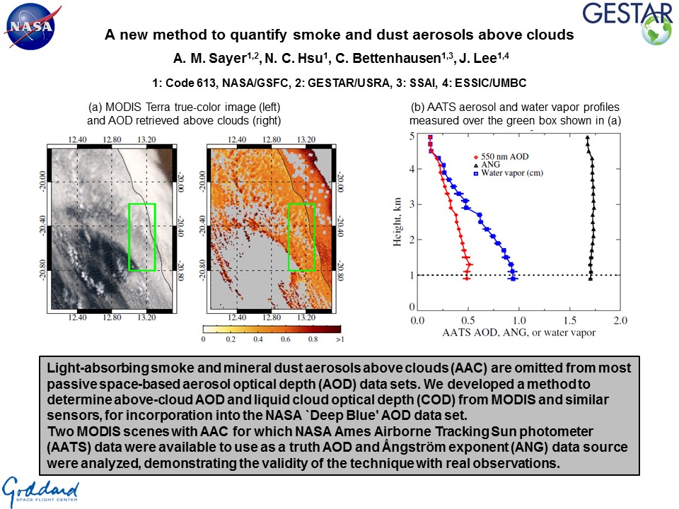 A new method to quantify smoke and dust aerosols above clouds