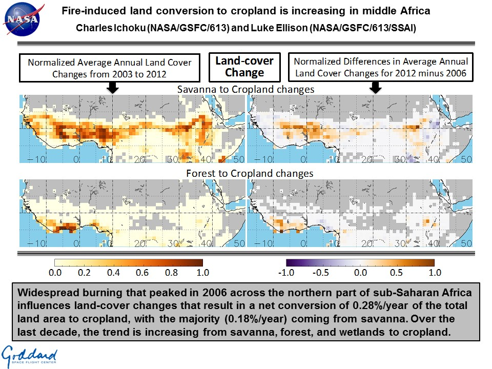 Fire-induced land conversion to cropland is increasing in middle Africa