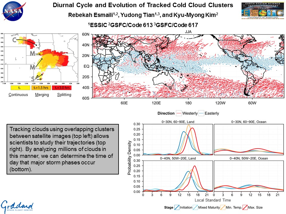 Diurnal Cycle and Evolution of Tracked Cold Cloud Clusters