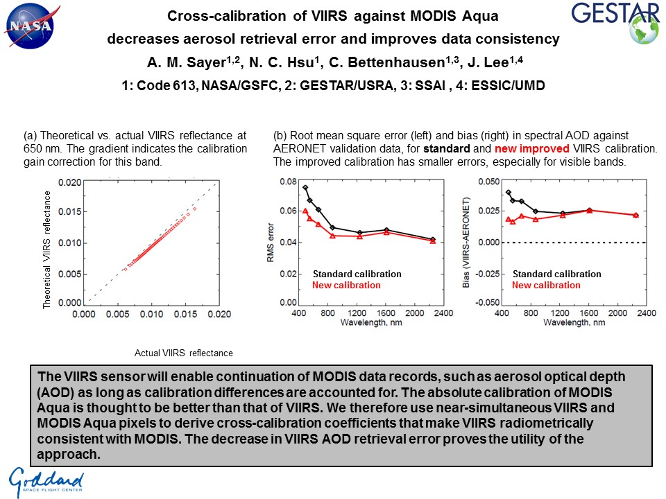 Cross-calibration of VIIRS against MODIS Aquadecreases aerosol retrieval error and improves data consistency