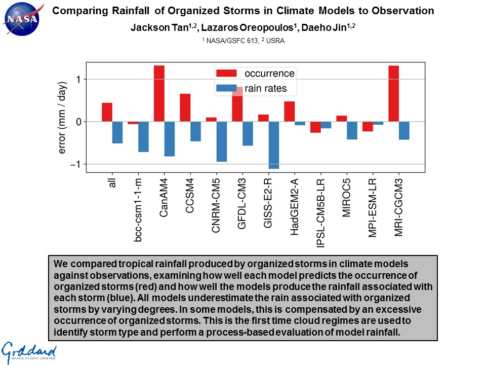 Comparing Rainfall of Organized Storms in Climate Models to Observation