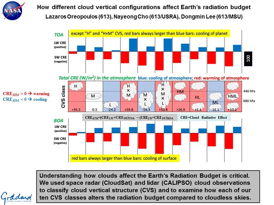 How different cloud vertical configurations affect Earth's radiation budget