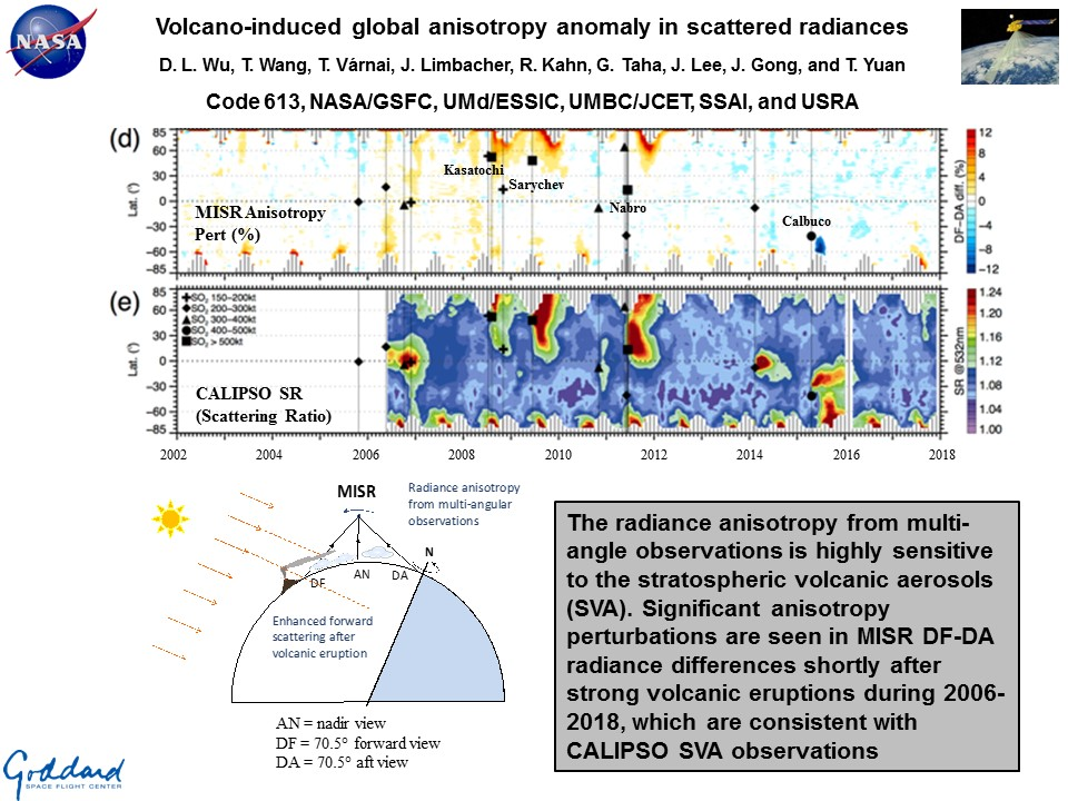 Volcano-induced global anisotropy anomaly in scattered radiances