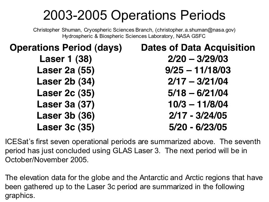 2003-2005 Operations Periods