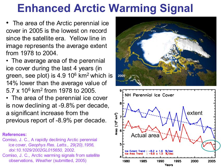Enhanced Arctic Warming Signal