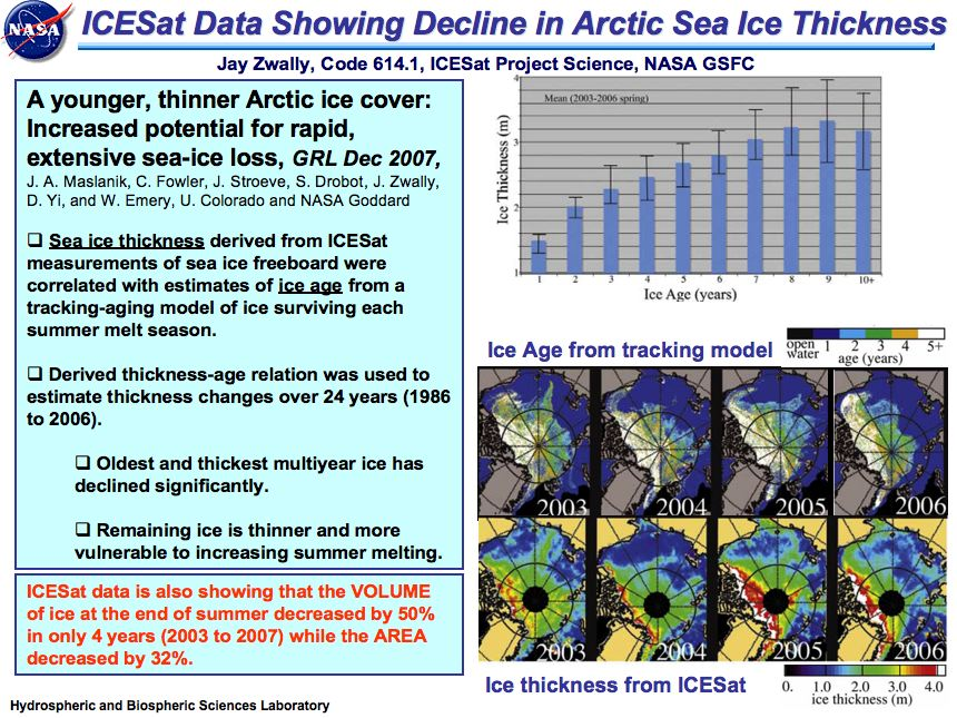 ICESat Data Showing Decline in Arctic Sea Ice Thickness