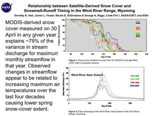 Relationship between Satellite-Derived Snow Cover and  Snowmelt-Runoff Timing in the Wind River Range, Wyoming