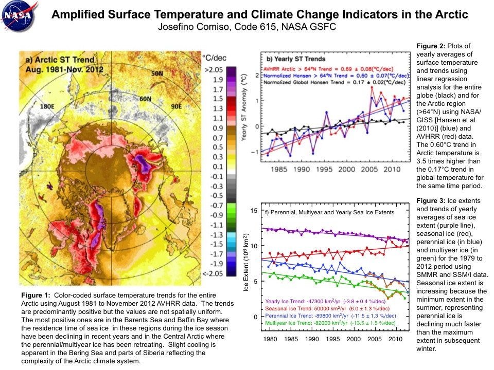 Amplified Surface Temperature and Climate Change Indicators in the Arctic