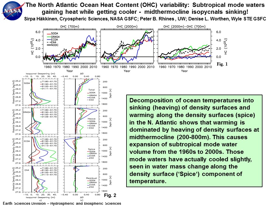 The North Atlantic Ocean Heat Content (OHC) variability: Subtropical mode waters gaining heat while getting cooler -  midthermocline isopycnals sinking!