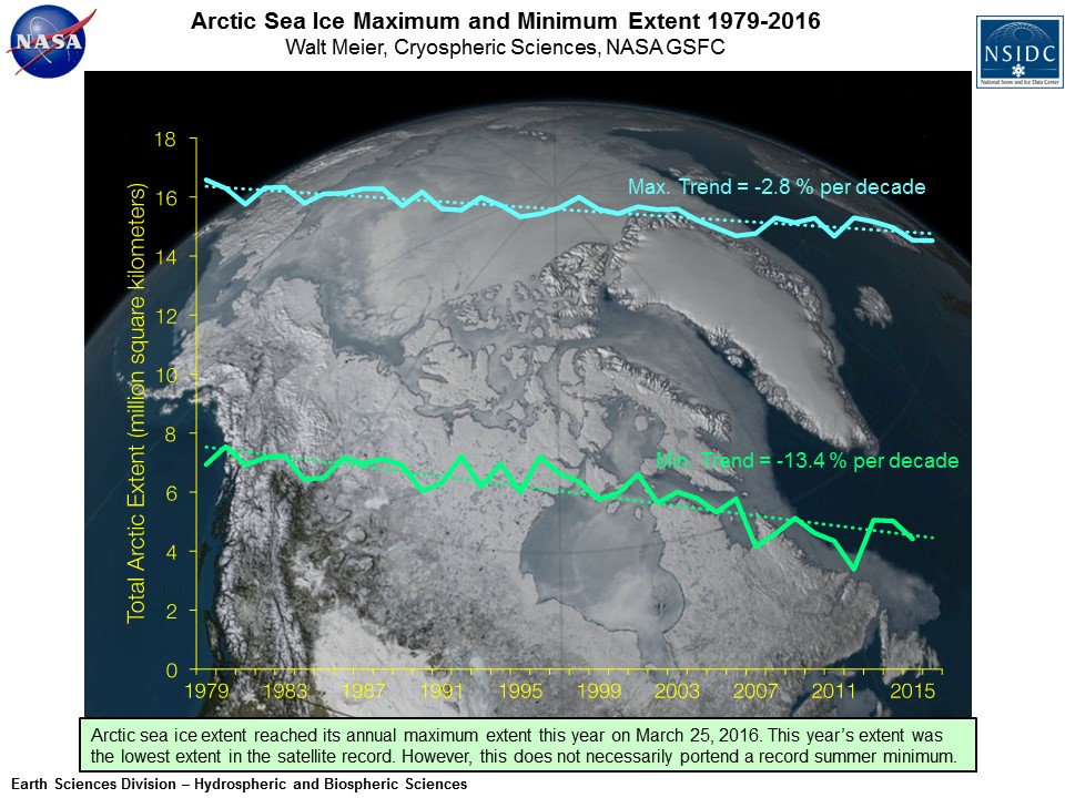Arctic Sea Ice Maximum and Minimum Extent 1979-2016