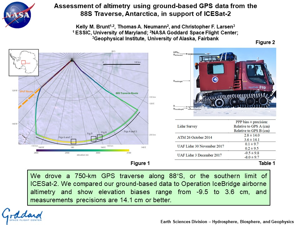 Assessment of altimetry using ground-based GPS data from the 88S Traverse, Antarctica, in support of ICESat-2