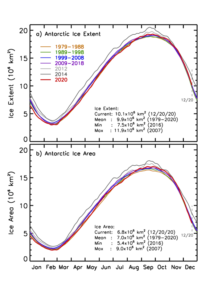 Arctic Sea Ice Area and Trend