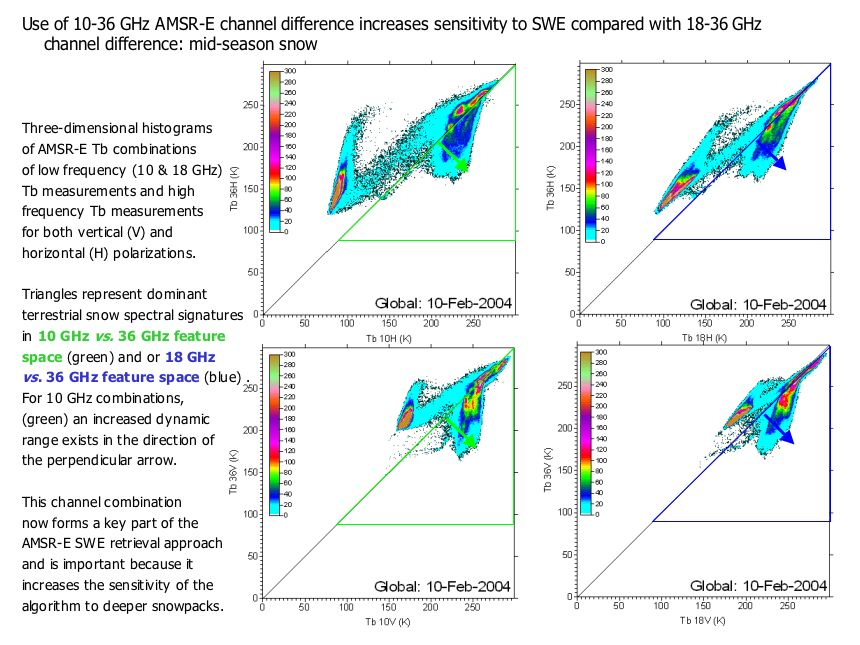 Development of global snow water equivalent (SWE) and dnow depth products from AMSR-E (continued)