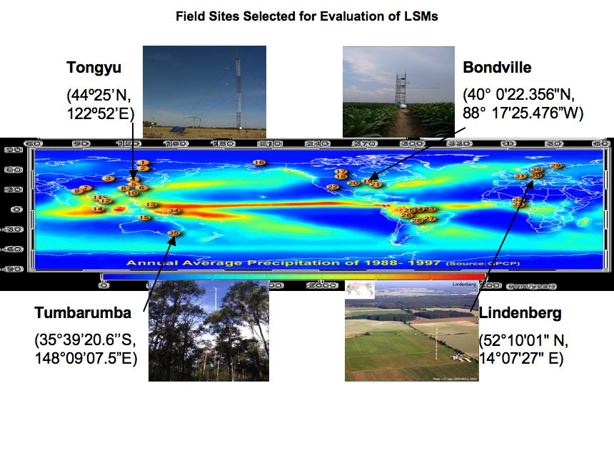 Sensitivity of Numerical Land Surface Simulations to Model Physics, Parameters, and Forcing: Field Sites Selected for Evaluation of LSMs