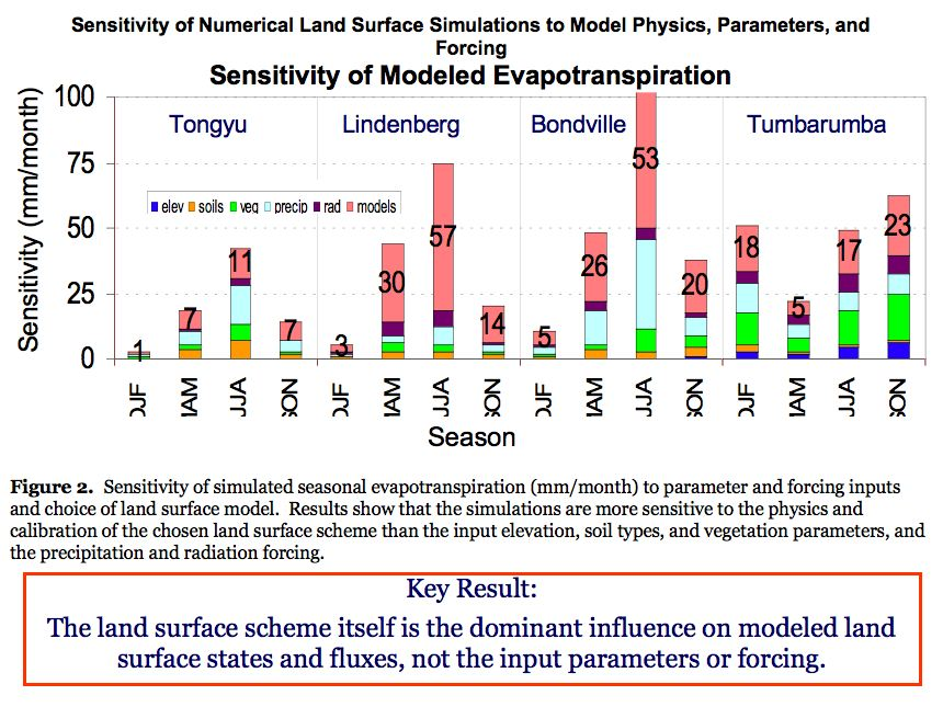 Sensitivity of Numerical Land Surface Simulations to Model Physics, Parameters, and Forcing: Sensitivity of Modeled Evapotranspiration