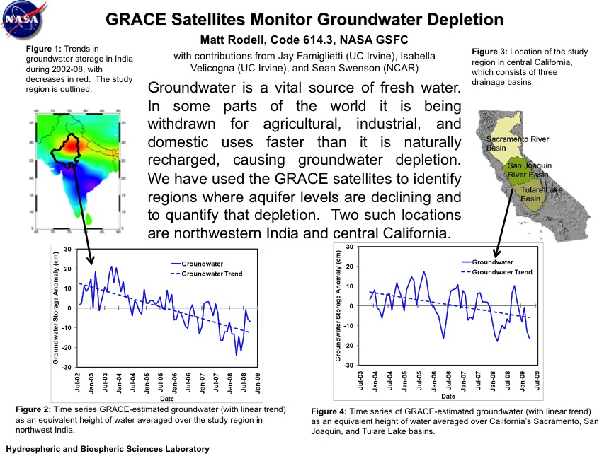 GRACE Satellites Monitor Groundwater Depletion