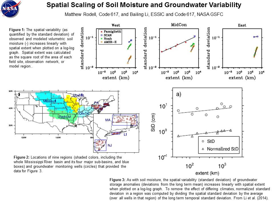 Spatial Scaling of Soil Moisture and Groundwater Variability