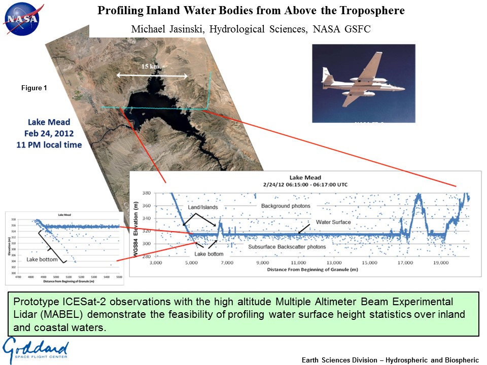 Profiling Inland Water Bodies from Above the Troposphere