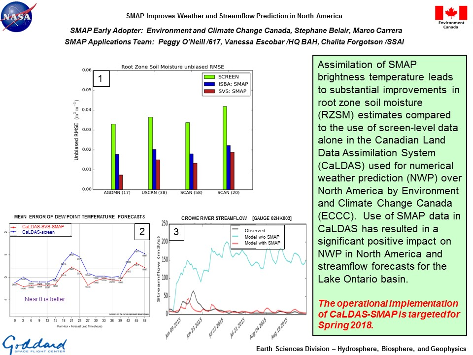 SMAP Improves Weather and Streamflow Prediction in North America